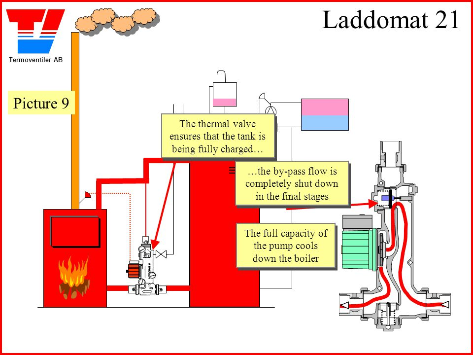 Laddomat 21 Picture 9. The thermal valve ensures that the tank is being fully charged…