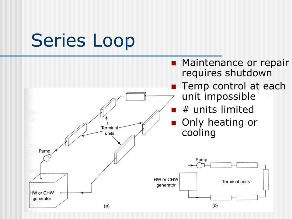Series Loop Maintenance or repair requires shutdown