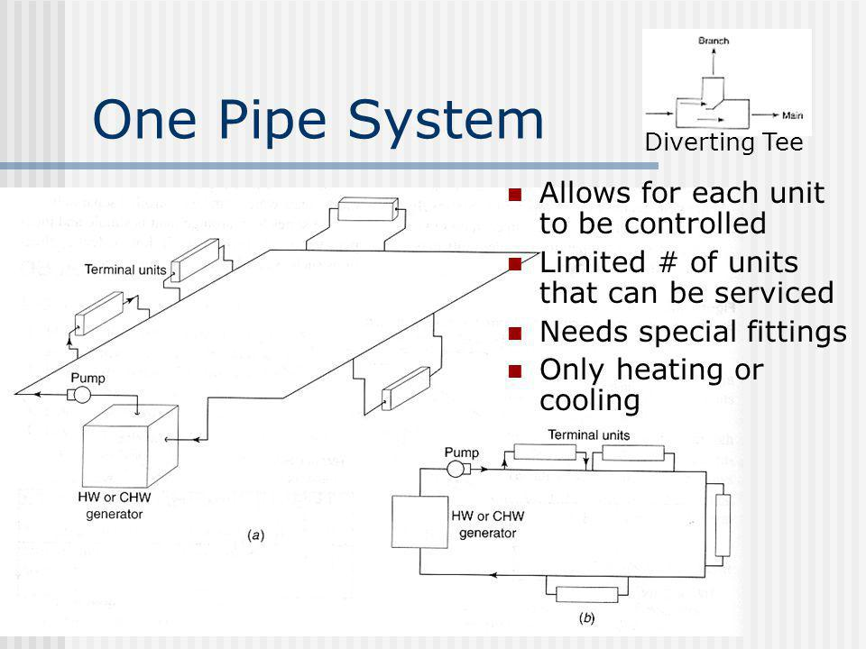 One Pipe System Allows for each unit to be controlled