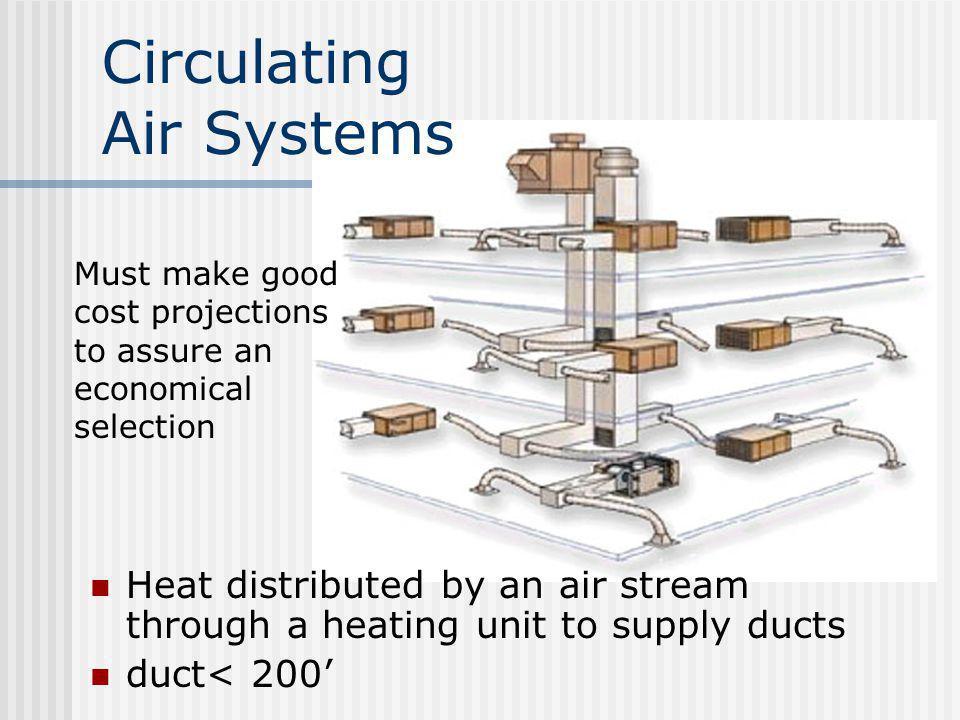 Circulating Air Systems