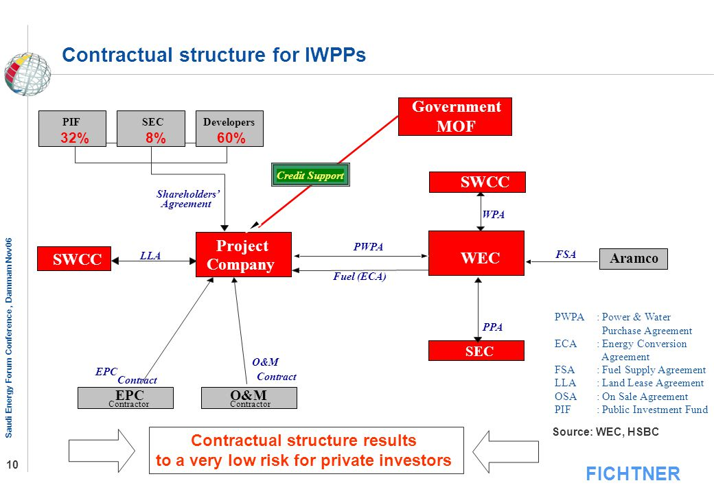 Contractual structure results to a very low risk for private investors