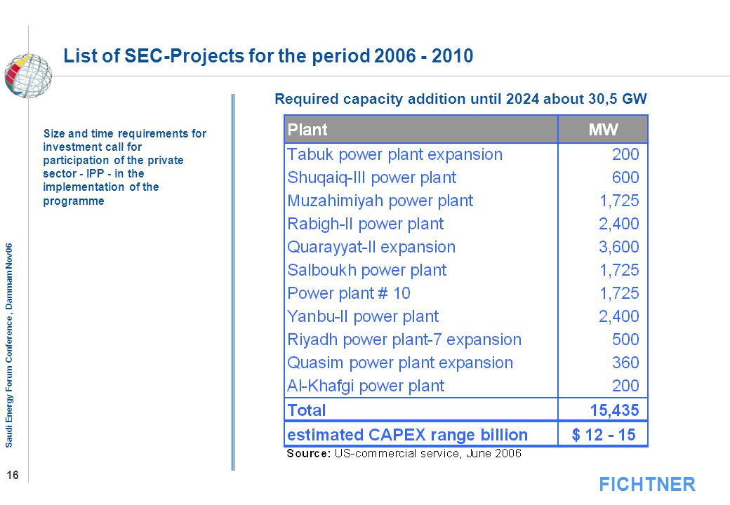 List of SEC-Projects for the period 2006 - 2010