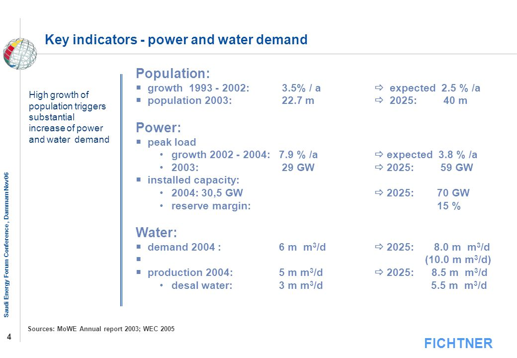 Key indicators - power and water demand