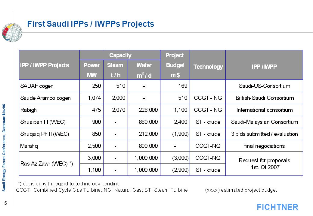 First Saudi IPPs / IWPPs Projects