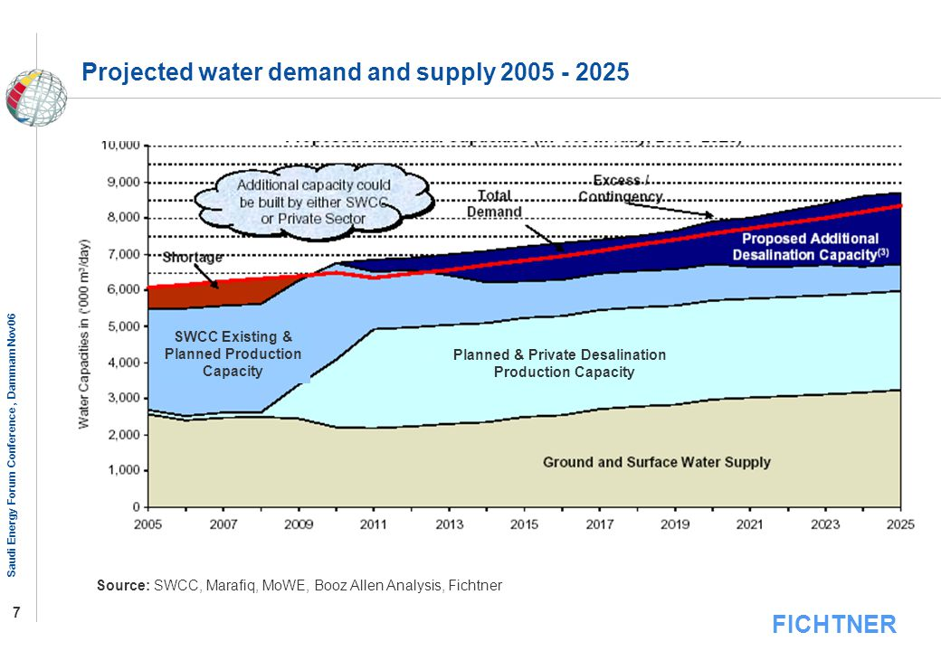 Planned & Private Desalination