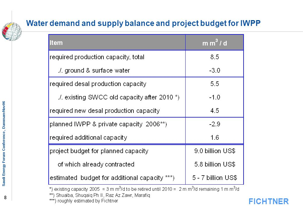 Water demand and supply balance and project budget for IWPP
