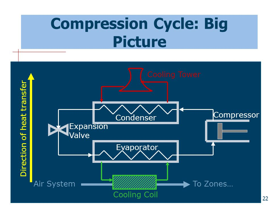 Compression Cycle: Big Picture