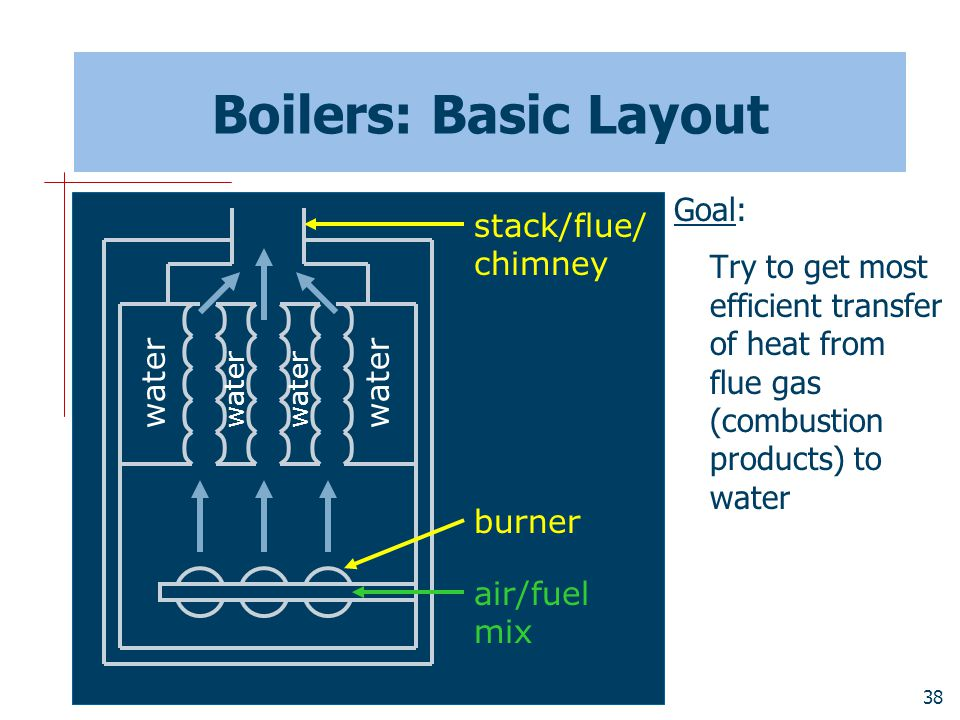 Boilers: Basic Layout Goal: stack/flue/