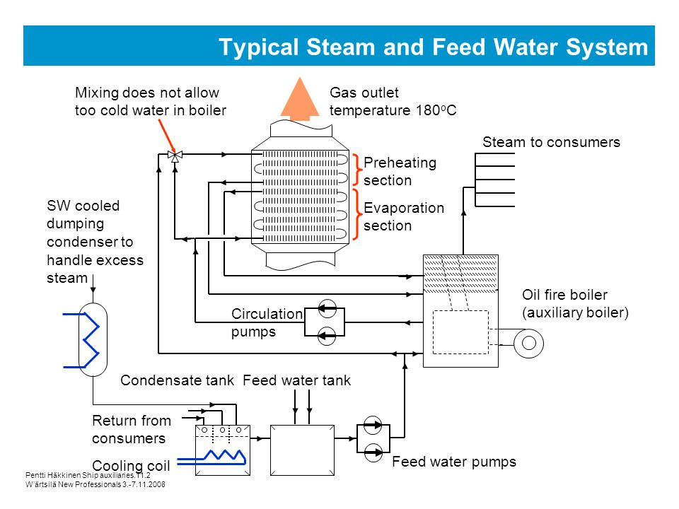 Typical Steam and Feed Water System