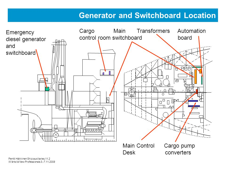 Generator and Switchboard Location