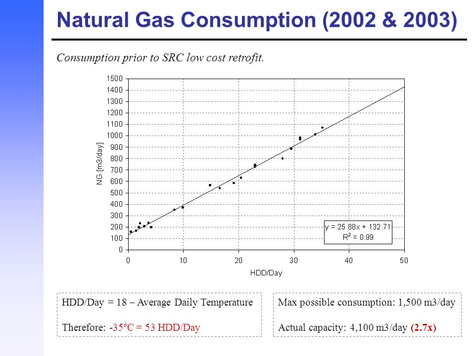 Natural Gas Consumption (2002 & 2003)