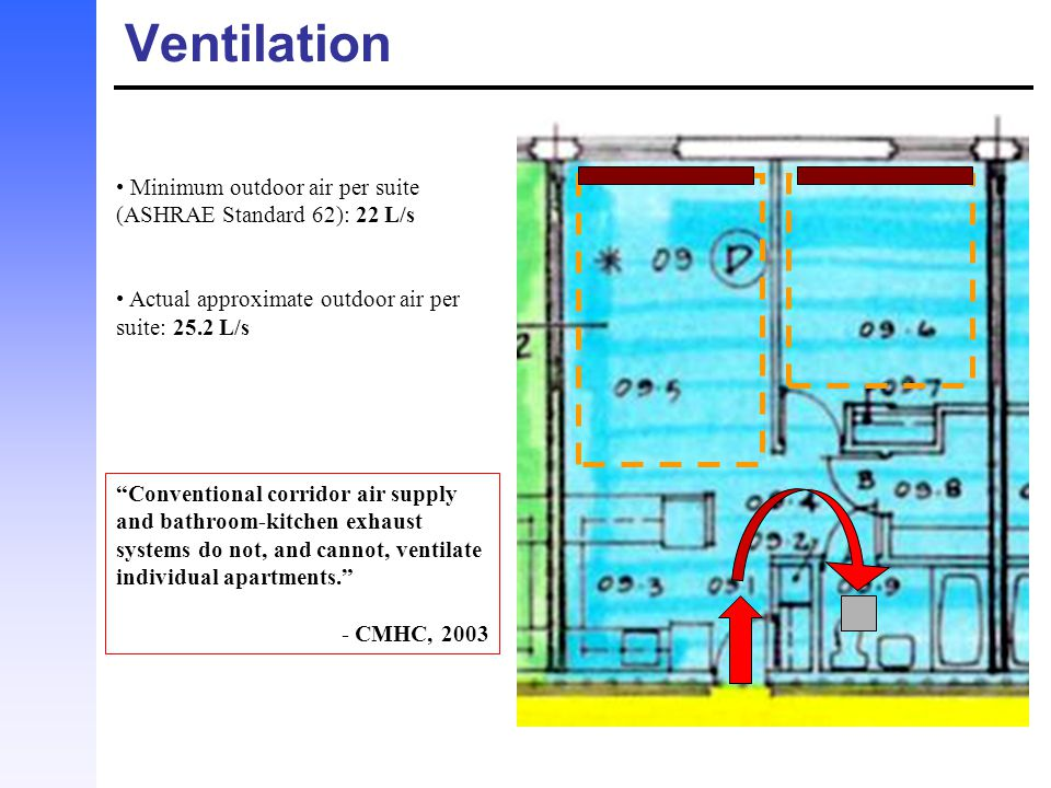 Ventilation Minimum outdoor air per suite (ASHRAE Standard 62): 22 L/s