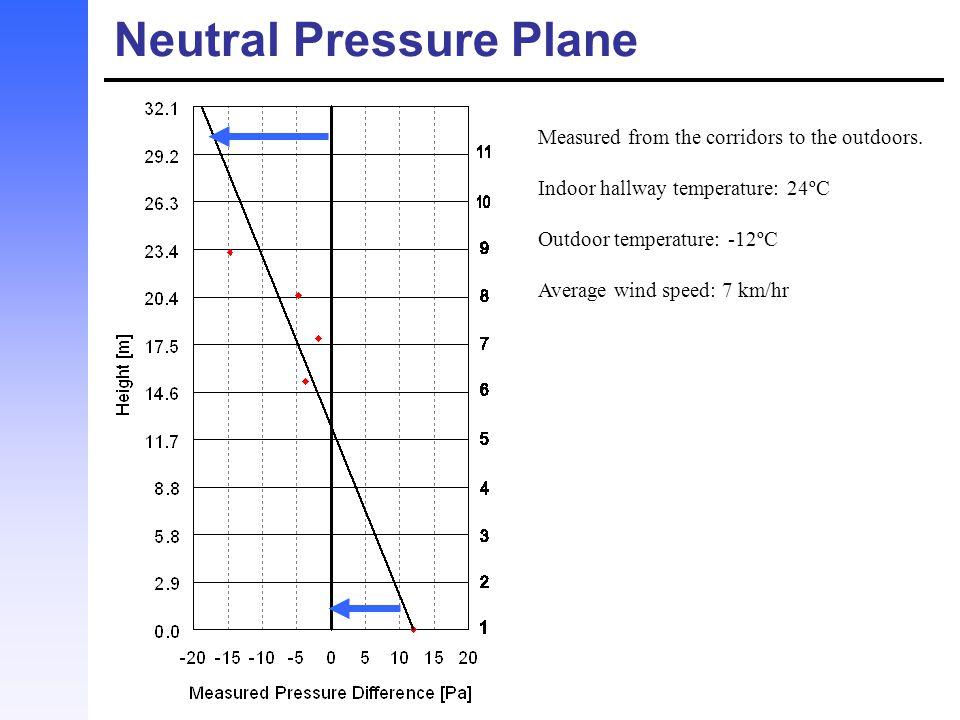Neutral Pressure Plane