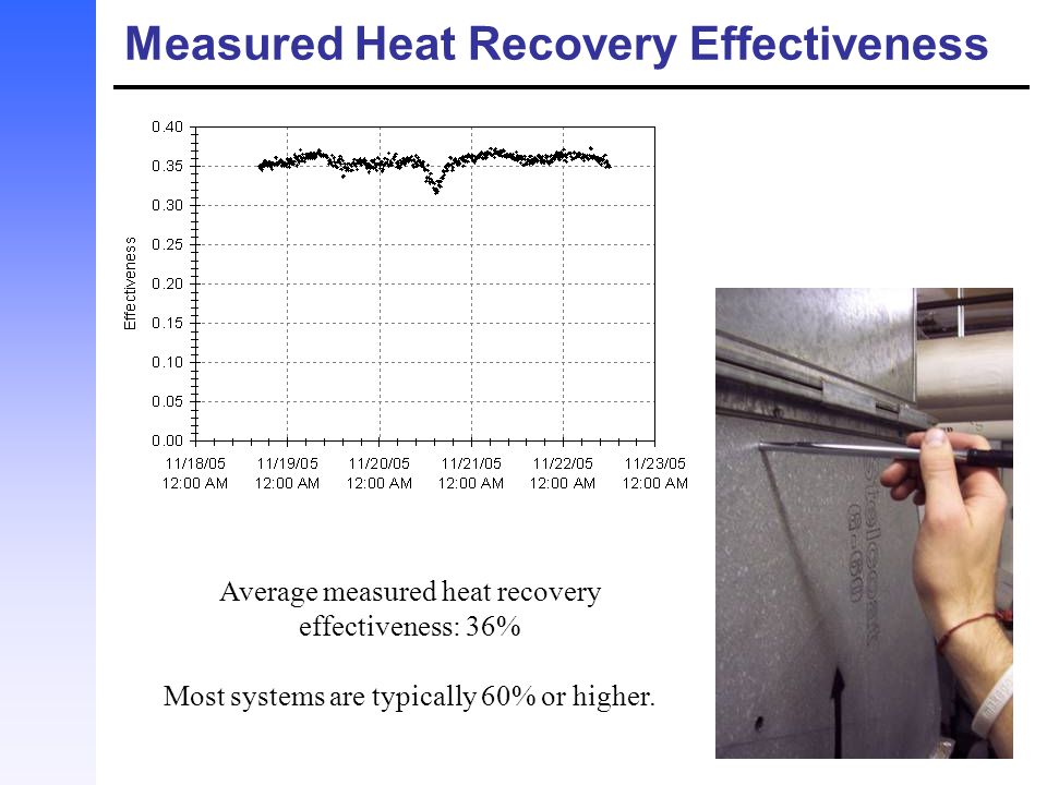 Measured Heat Recovery Effectiveness