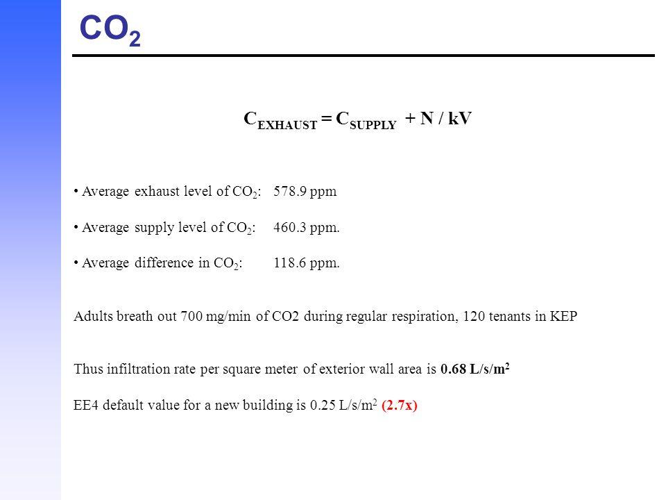 CEXHAUST = CSUPPLY + N / kV