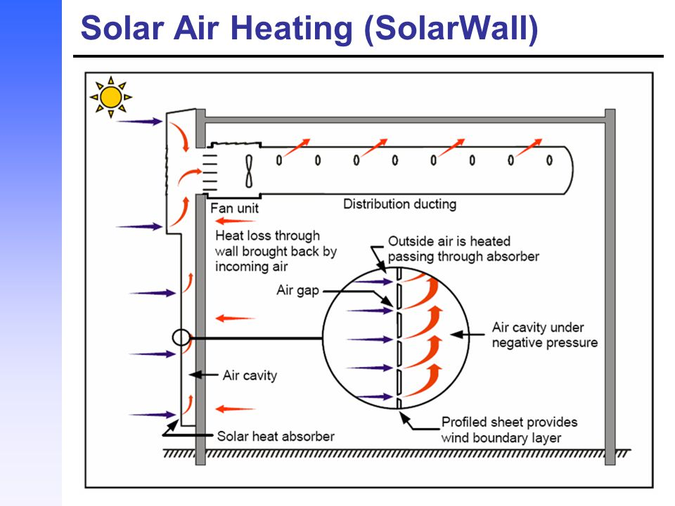 Solar Air Heating (SolarWall)