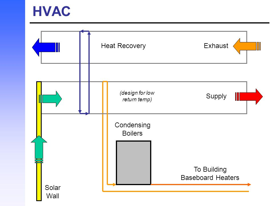 HVAC Heat Recovery Exhaust Supply Condensing Boilers