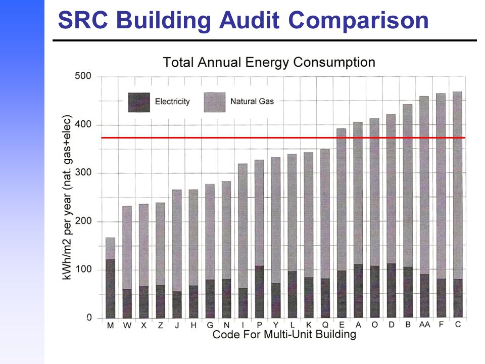 SRC Building Audit Comparison