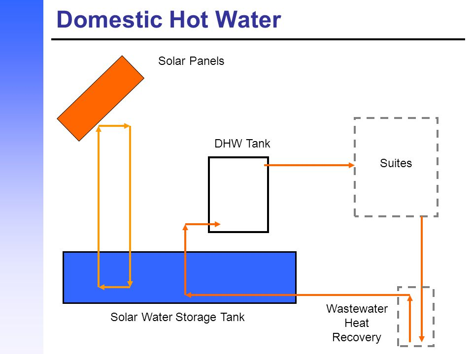 Domestic Hot Water Solar Panels DHW Tank Suites