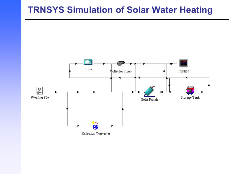 TRNSYS Simulation of Solar Water Heating
