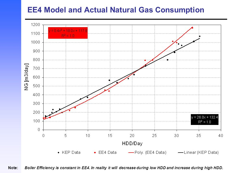 EE4 Model and Actual Natural Gas Consumption