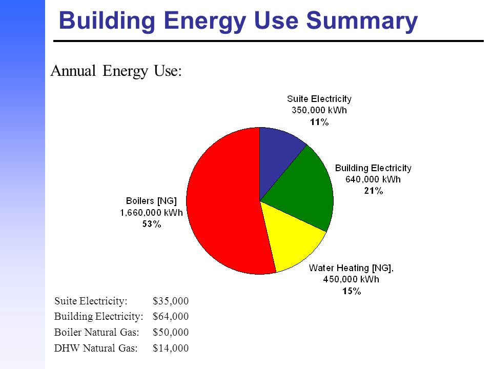 Building Energy Use Summary
