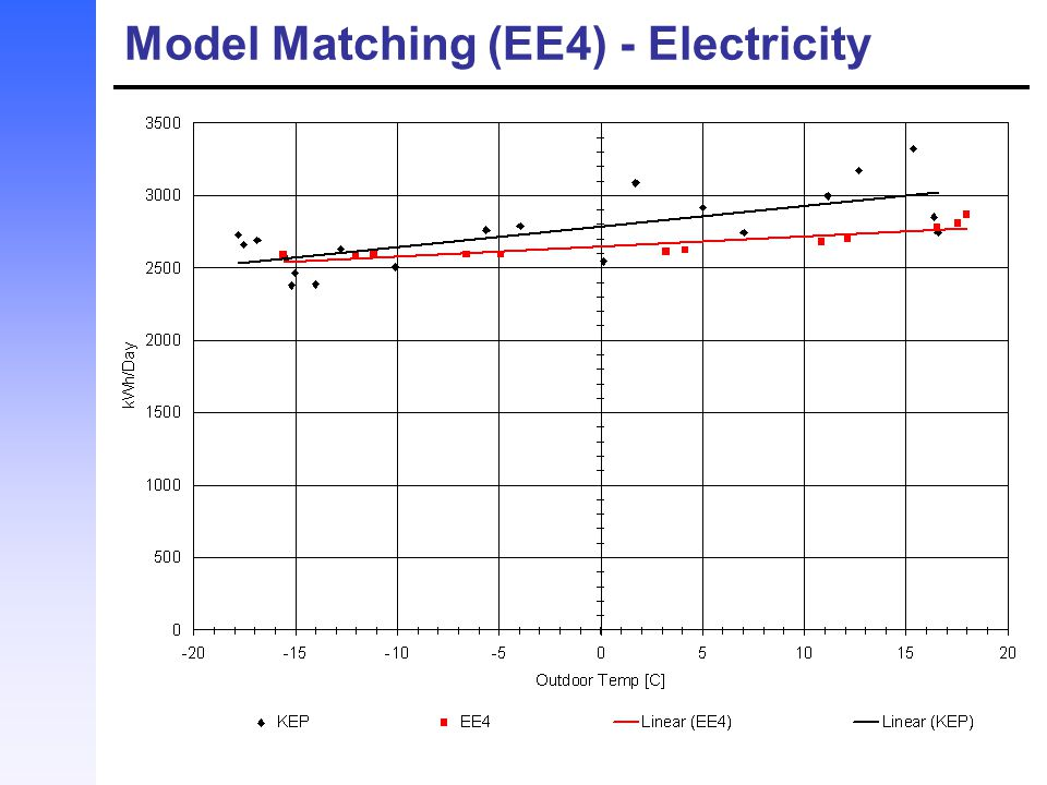 Model Matching (EE4) - Electricity