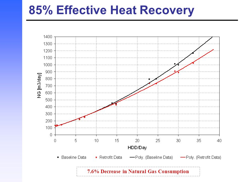 85% Effective Heat Recovery