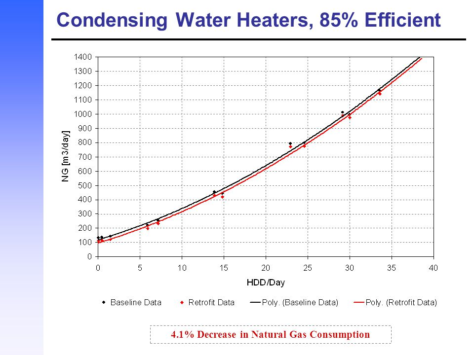 Condensing Water Heaters, 85% Efficient