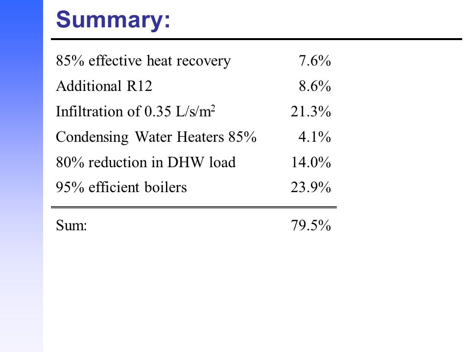 Summary: 85% effective heat recovery 7.6% Additional R12 8.6%