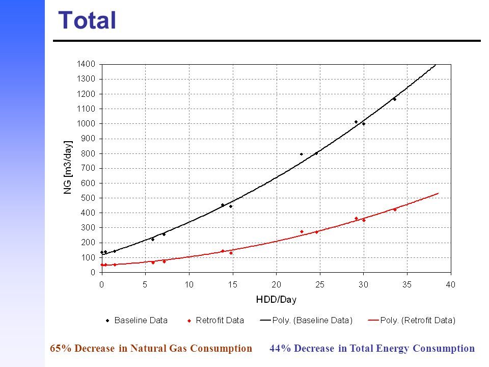 Total 65% Decrease in Natural Gas Consumption 44% Decrease in Total Energy Consumption