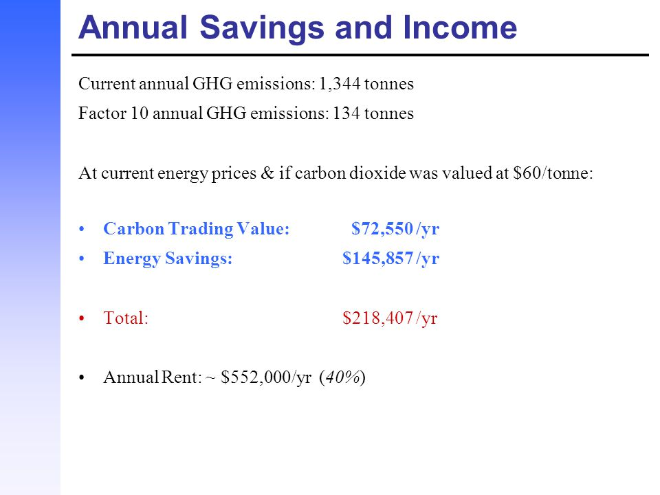 Annual Savings and Income