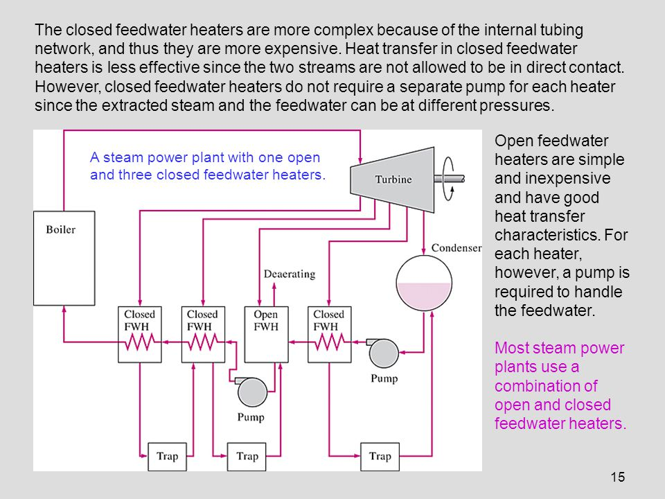 The closed feedwater heaters are more complex because of the internal tubing network, and thus they are more expensive. Heat transfer in closed feedwater heaters is less effective since the two streams are not allowed to be in direct contact. However, closed feedwater heaters do not require a separate pump for each heater since the extracted steam and the feedwater can be at different pressures.