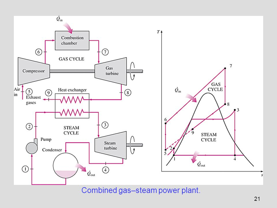 Combined gas–steam power plant.