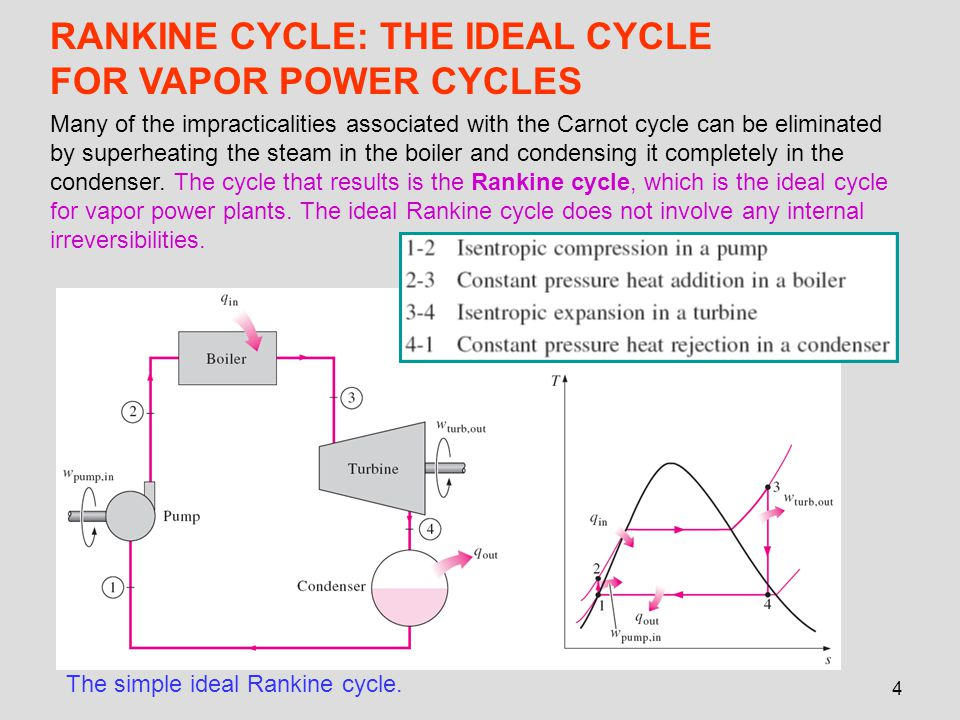 RANKINE CYCLE: THE IDEAL CYCLE FOR VAPOR POWER CYCLES