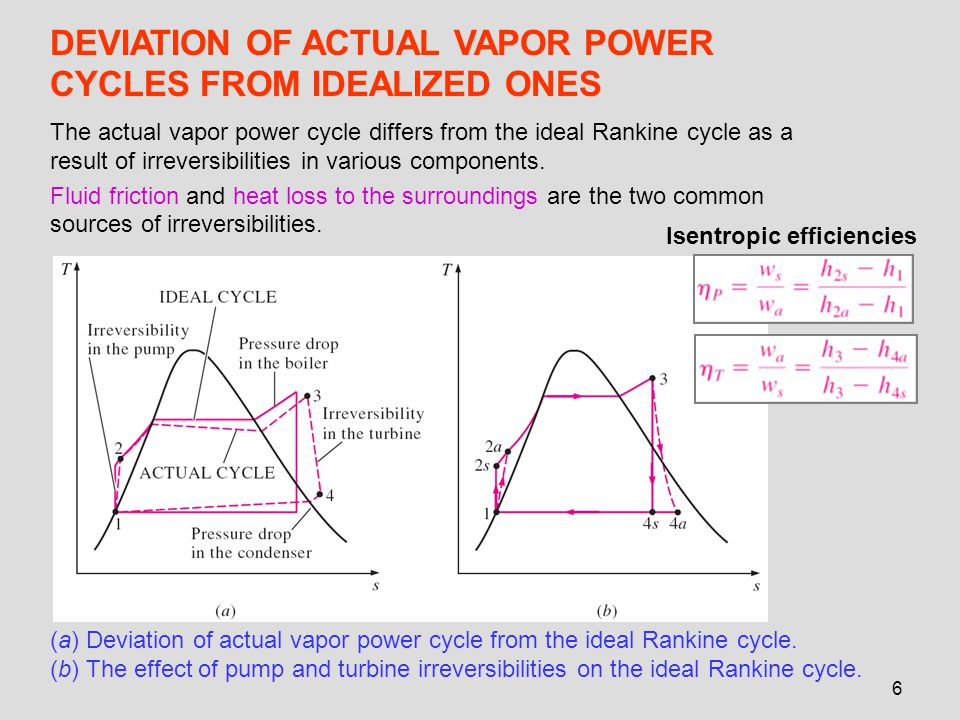 DEVIATION OF ACTUAL VAPOR POWER CYCLES FROM IDEALIZED ONES