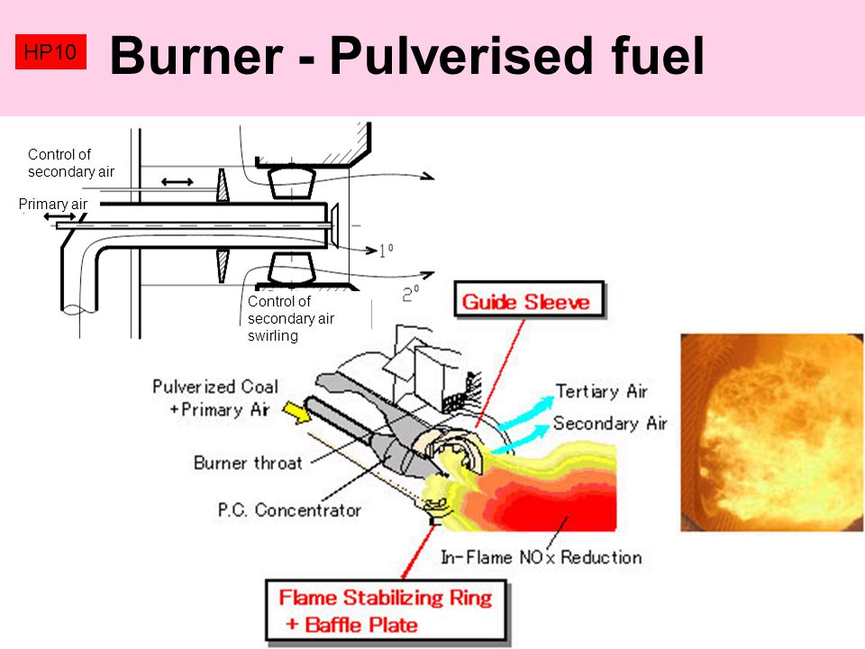Burner - Pulverised fuel