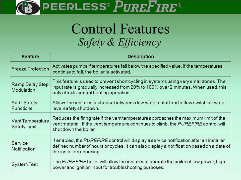 Control Features Safety & Efficiency Feature Description