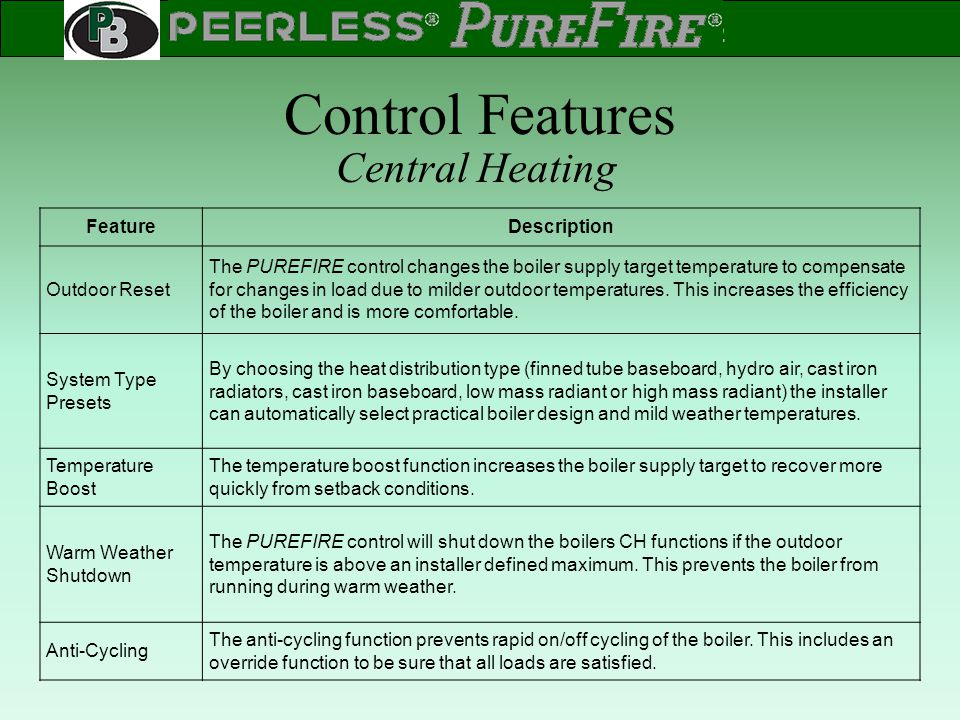 Control Features Central Heating Feature Description Outdoor Reset