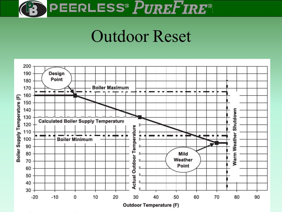 Outdoor Reset In addition to Outdoor Reset Design (coldest) and Mild Weather setpoints, a Boiler Maximum and Boiler Minimum may be set.