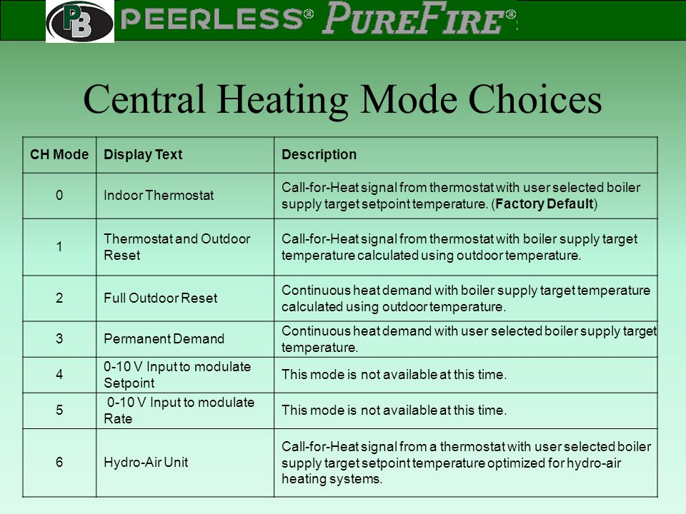 Central Heating Mode Choices