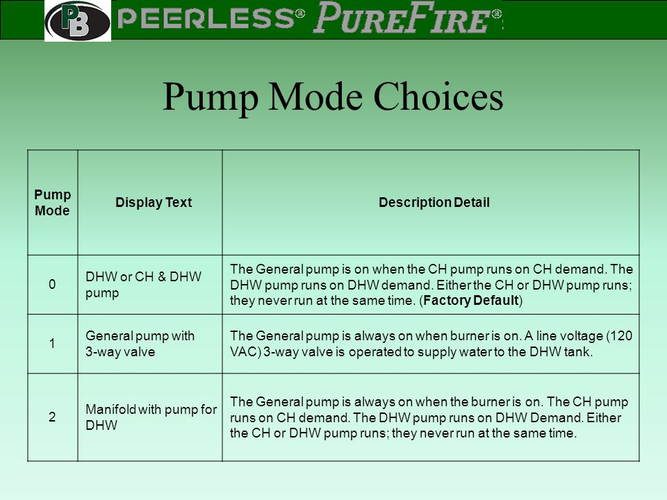 Pump Mode Choices Pump Mode Display Text Description Detail