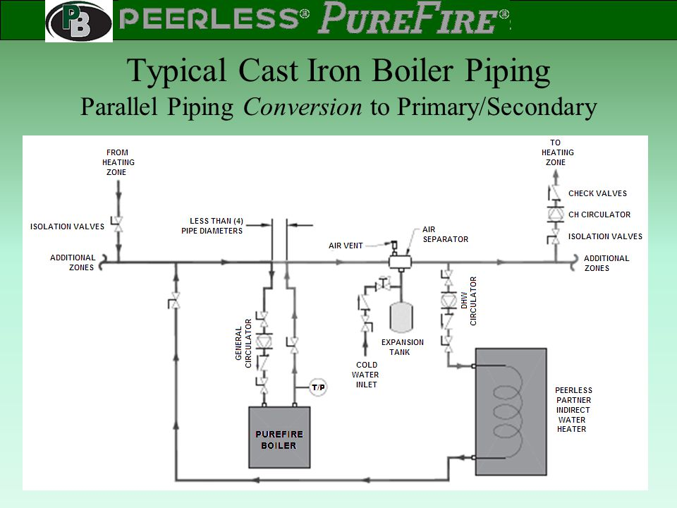 Typical Cast Iron Boiler Piping Parallel Piping Conversion to Primary/Secondary