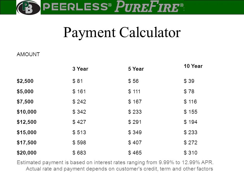 Payment Calculator AMOUNT 3 Year 5 Year 10 Year $2,500 $ 81 $ 56 $ 39