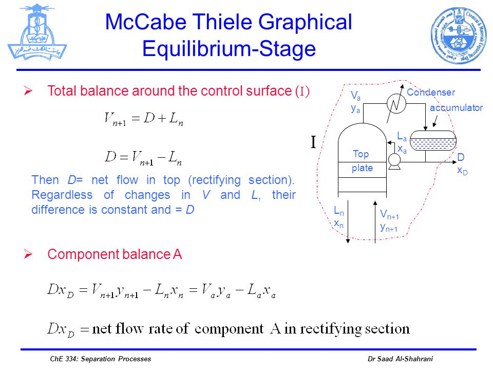 McCabe Thiele Graphical Equilibrium-Stage
