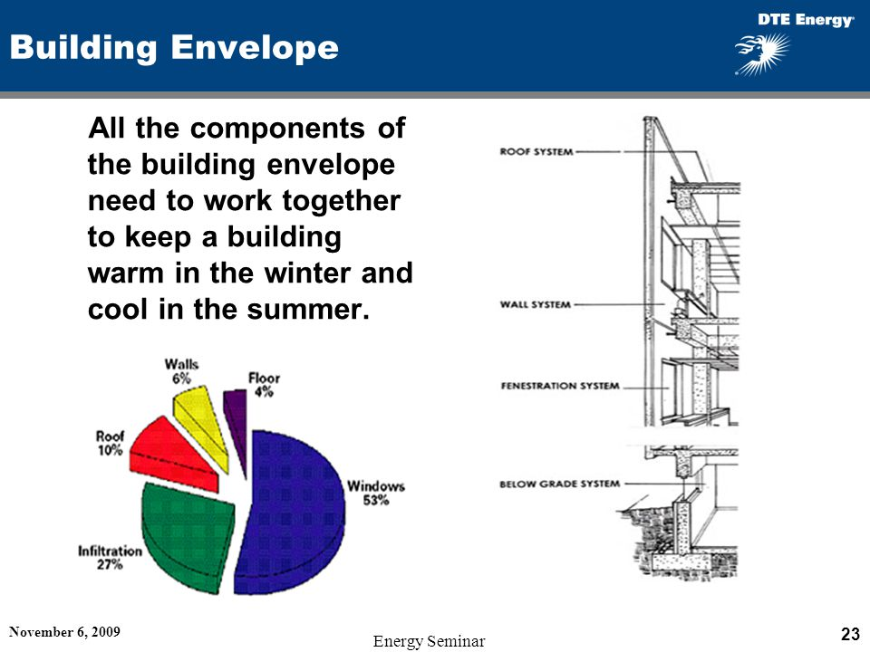 Building Envelope All the components of the building envelope need to work together to keep a building warm in the winter and cool in the summer.