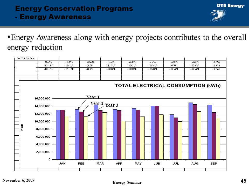Energy Conservation Programs - Energy Awareness