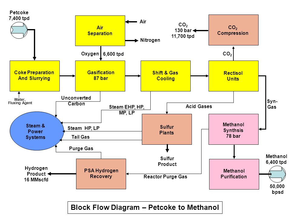 Block Flow Diagram – Petcoke to Methanol