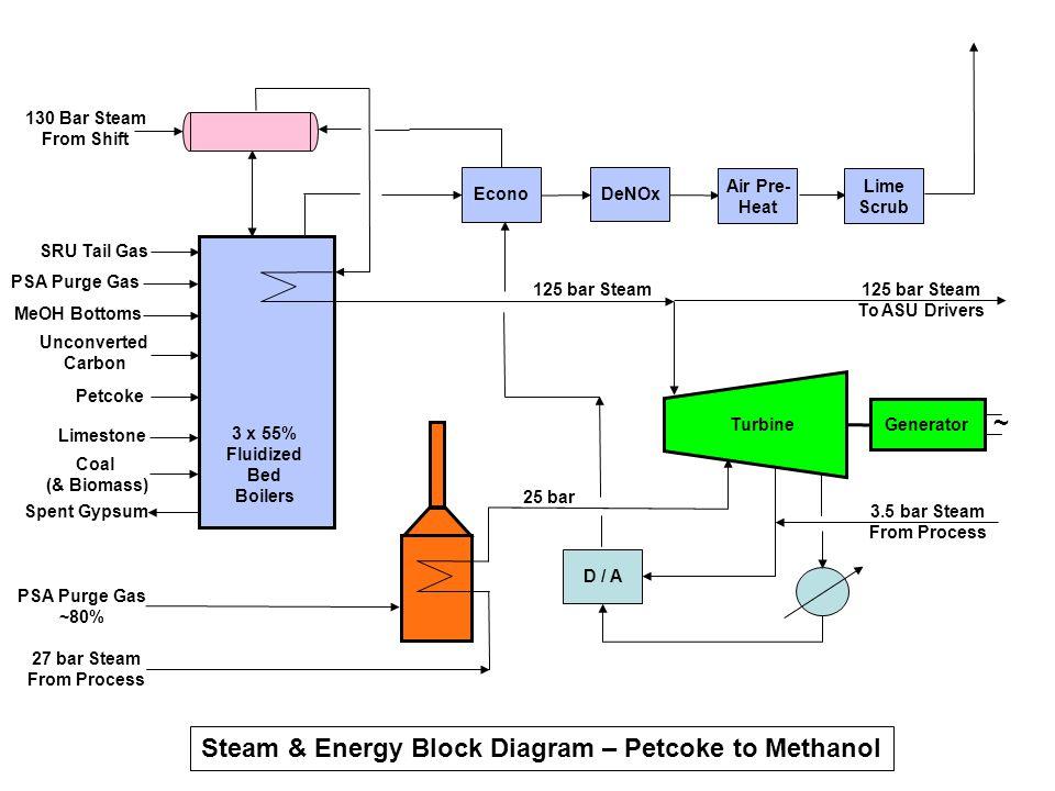 Steam & Energy Block Diagram – Petcoke to Methanol