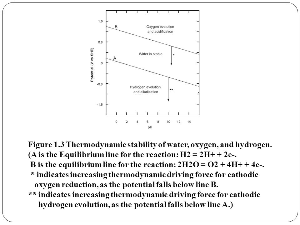 Figure 1.3 Thermodynamic stability of water, oxygen, and hydrogen.